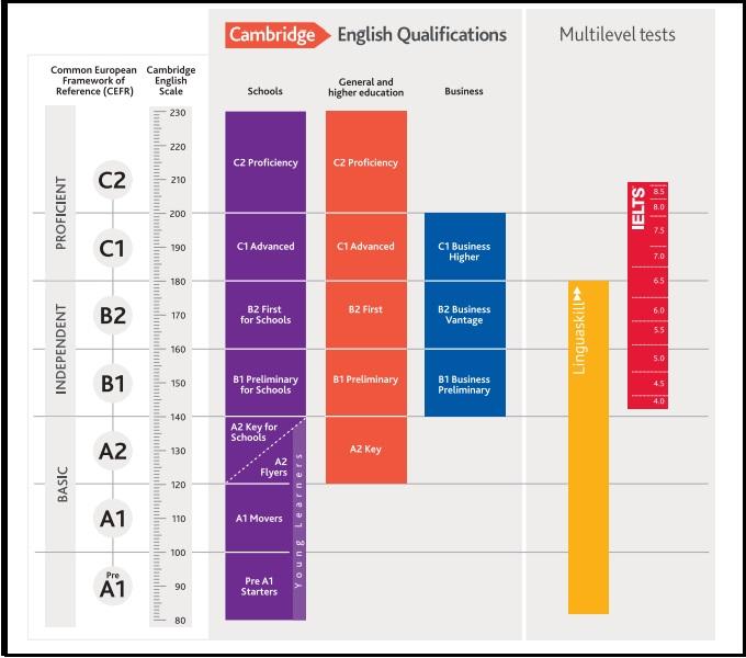 Khung tham chiếu trình độ ngôn ngữ chung của Châu Âu (CEFR)